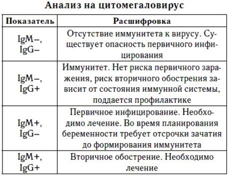 Расшифровать анализ крови на цитомегаловирус военно-медицинская академия в санкт петербурге отдел кадров